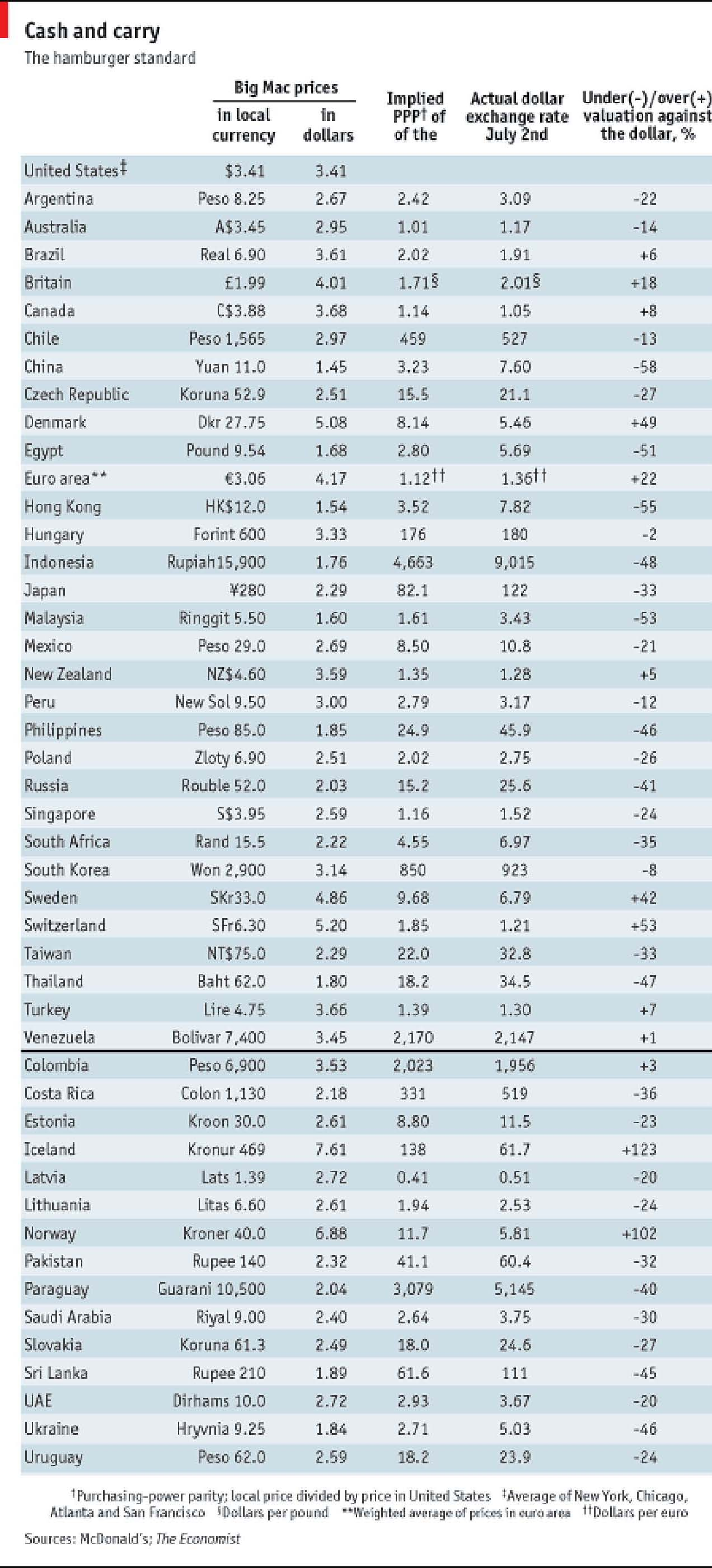 Purchasing power parity big mac index essay