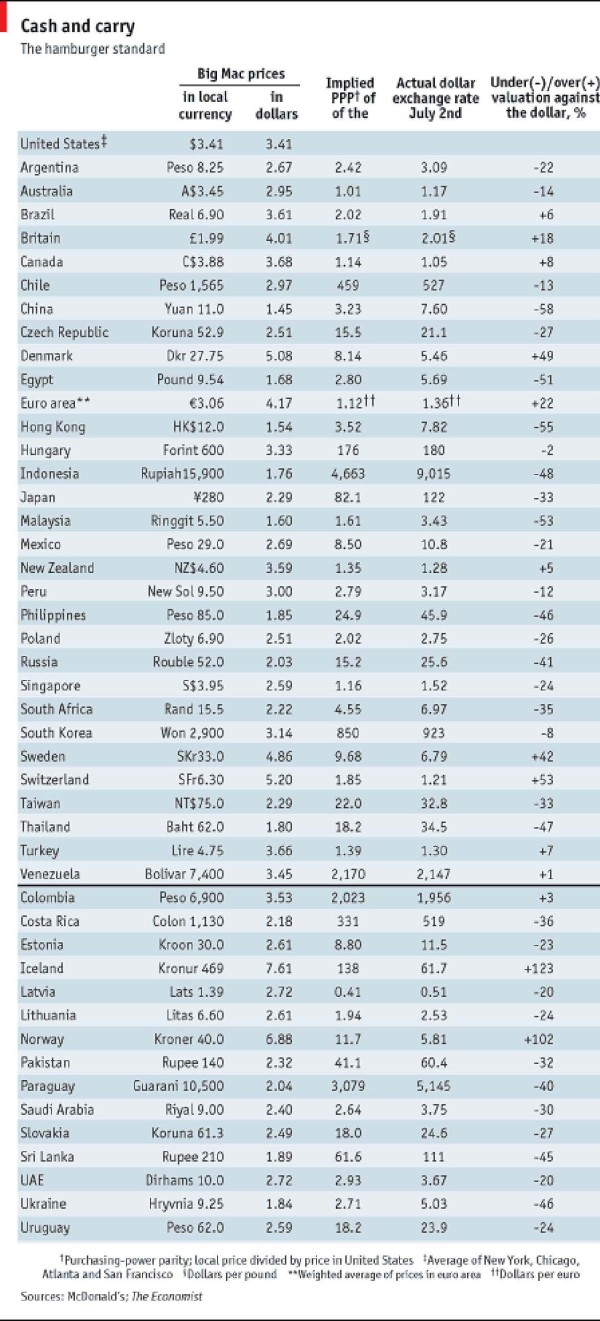 The Economist - 5 July 2008 - Big Mac Index