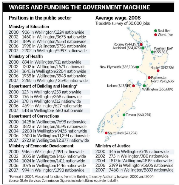 Herald on Sunday, 20 July 2008, Public Sector Jobs graphic