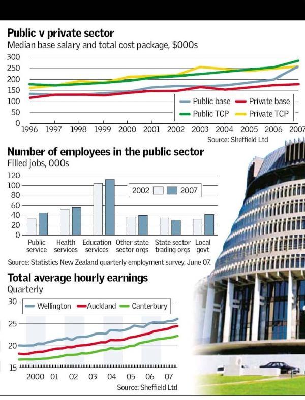 Herald on Sunday, jobs graphic part 2