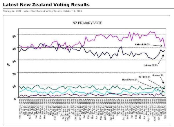 Roy Morgan poll - 10 October 2008