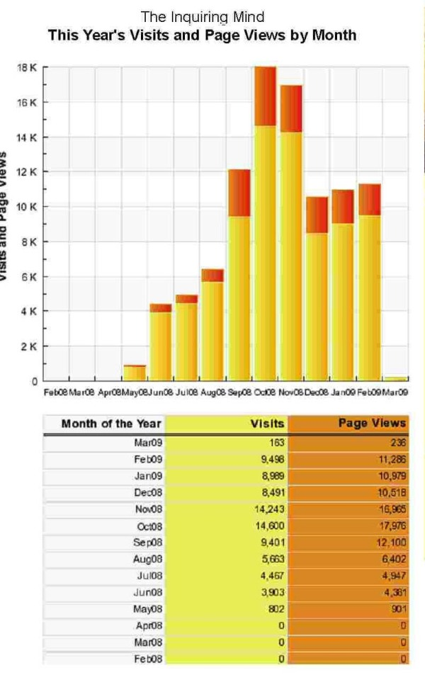 Sitemeter - stats - excludes my visits