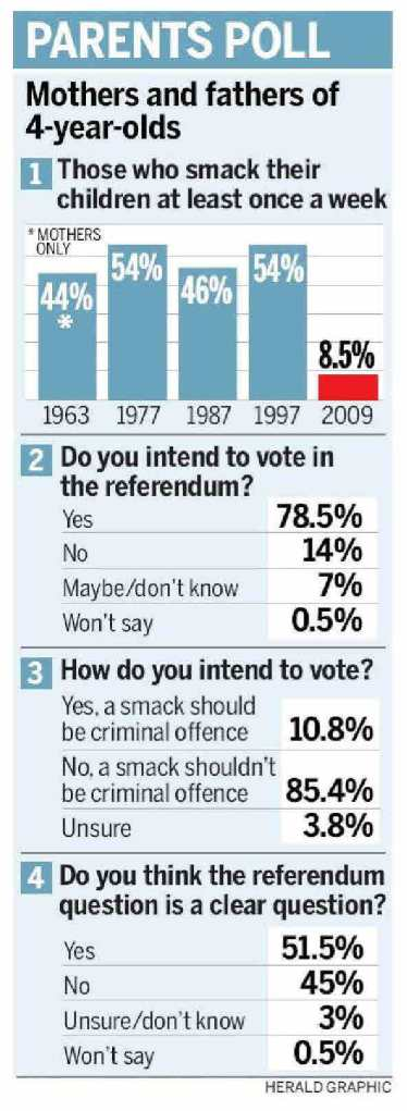 Herald - Smacking Poll - 25 July