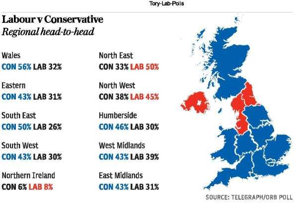 Tory-Lab-Polls