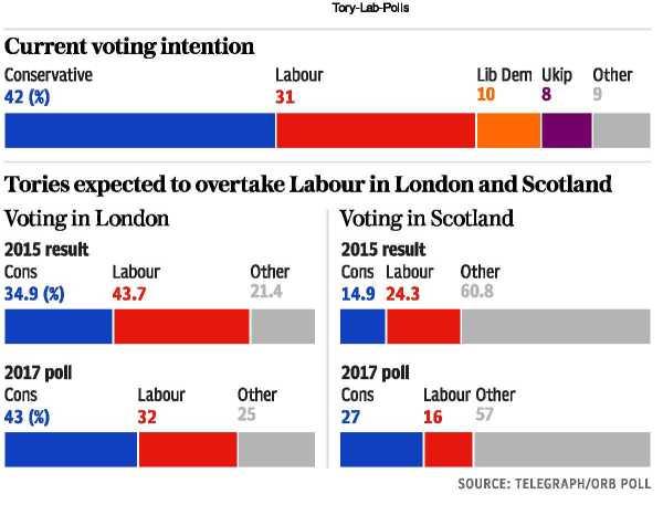 Tory-Lab-Pollsjune